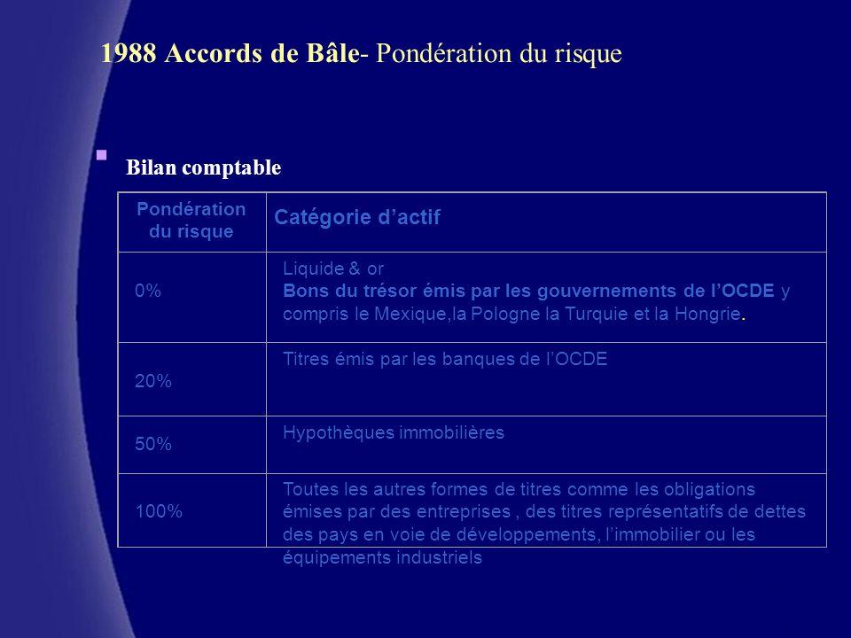 CERAM (c) 1988 Accords de Bâle- Pondération du risque Bilan comptable Pondération du risque Catégorie dactif 0% Liquide & or Bons du trésor émis par l