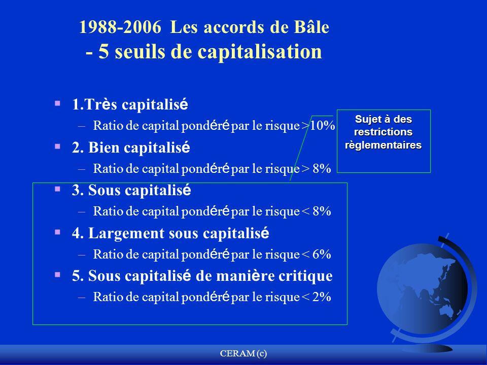 CERAM (c) 1.Tr è s capitalis é – Ratio de capital pond é r é par le risque >10% 2. Bien capitalis é – Ratio de capital pond é r é par le risque > 8% 3