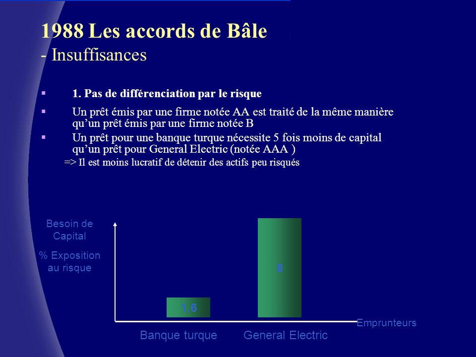 CERAM (c) 1988 Les accords de Bâle - Insuffisances 1. Pas de différenciation par le risque Un prêt émis par une firme notée AA est traité de la même m