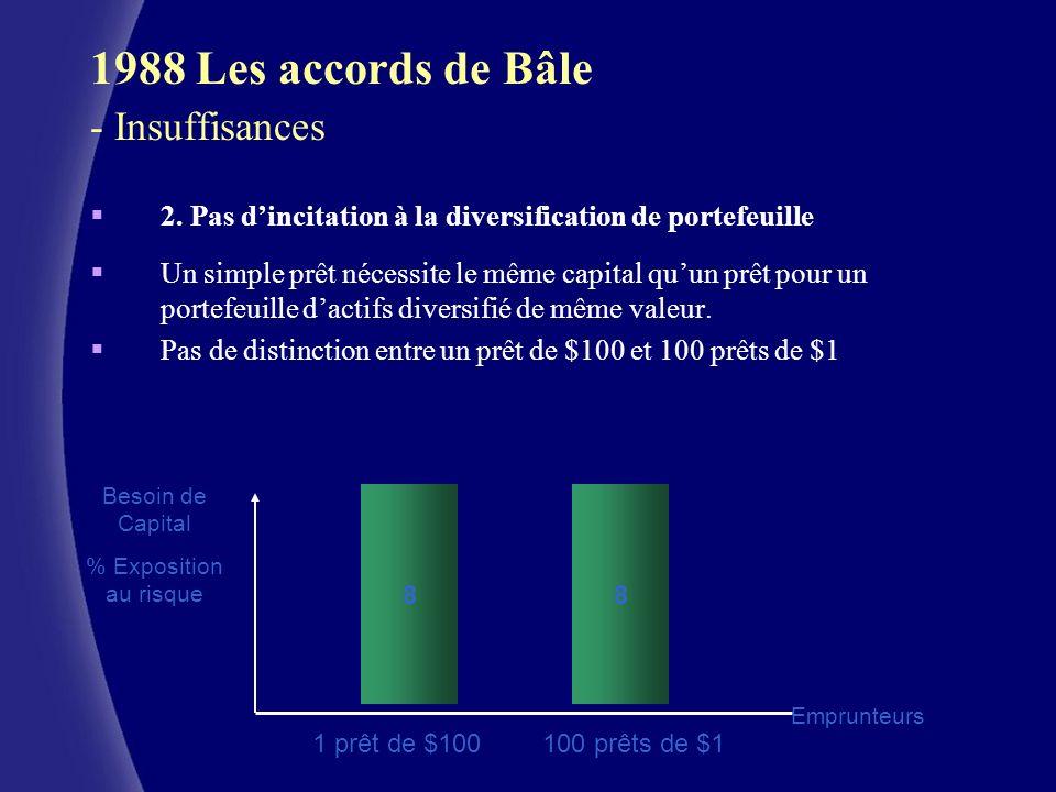 CERAM (c) 1988 Les accords de Bâle - Insuffisances 2. Pas dincitation à la diversification de portefeuille Un simple prêt nécessite le même capital qu