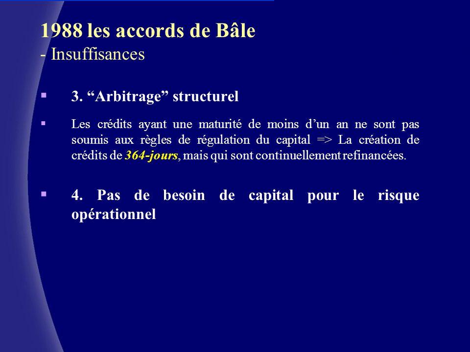 CERAM (c) 1988 les accords de Bâle - Insuffisances 3. Arbitrage structurel Les crédits ayant une maturité de moins dun an ne sont pas soumis aux règle