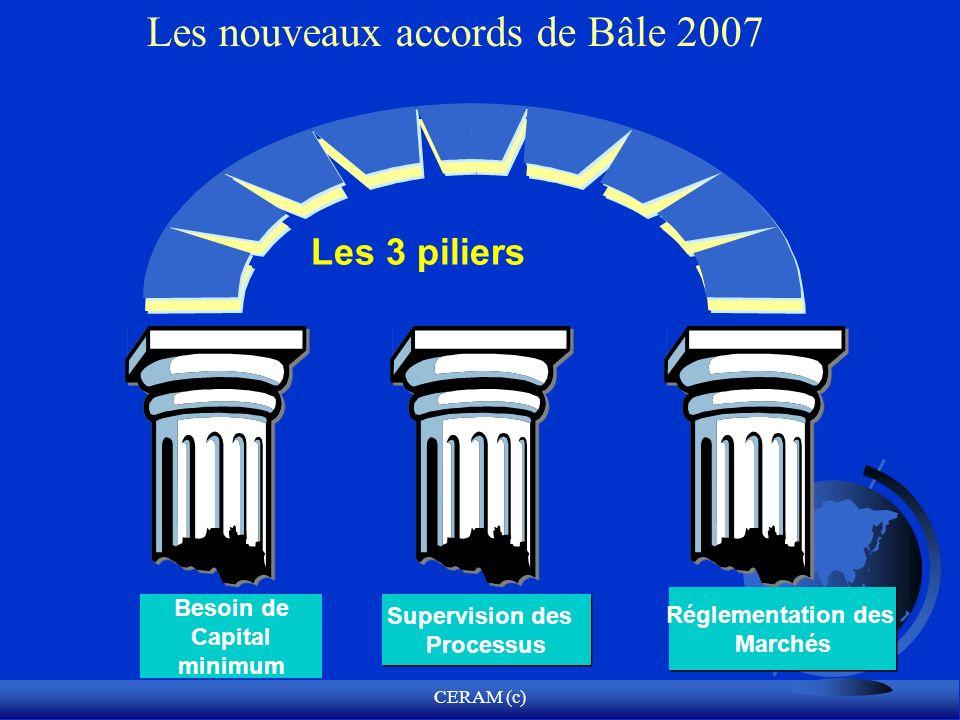 CERAM (c) Besoin de Capital minimum Les 3 piliers Supervision des Processus Supervision des Processus Réglementation des Marchés Réglementation des Ma