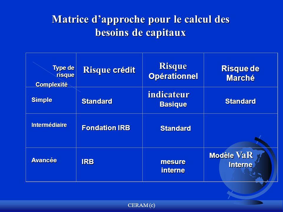 CERAM (c) Matrice dapproche pour le calcul des besoins de capitaux Standard Risque crédit Risque Opérationnel Risque de Marché SimpleStandardindicateu