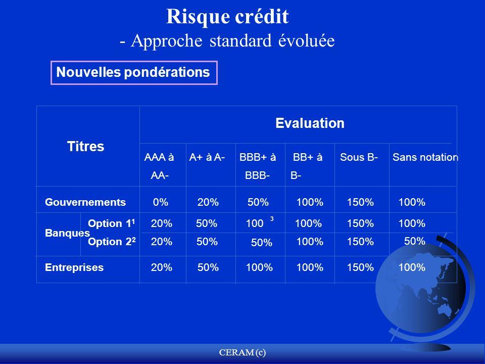 CERAM (c) 3 Option 2 2 Evaluation Titres AAA à AA- A+ à A-BBB+ à BBB- BB+ à B- Sous B-Sans notation Gouvernements0%20%50%100%150%100% 20%50% 100%150%
