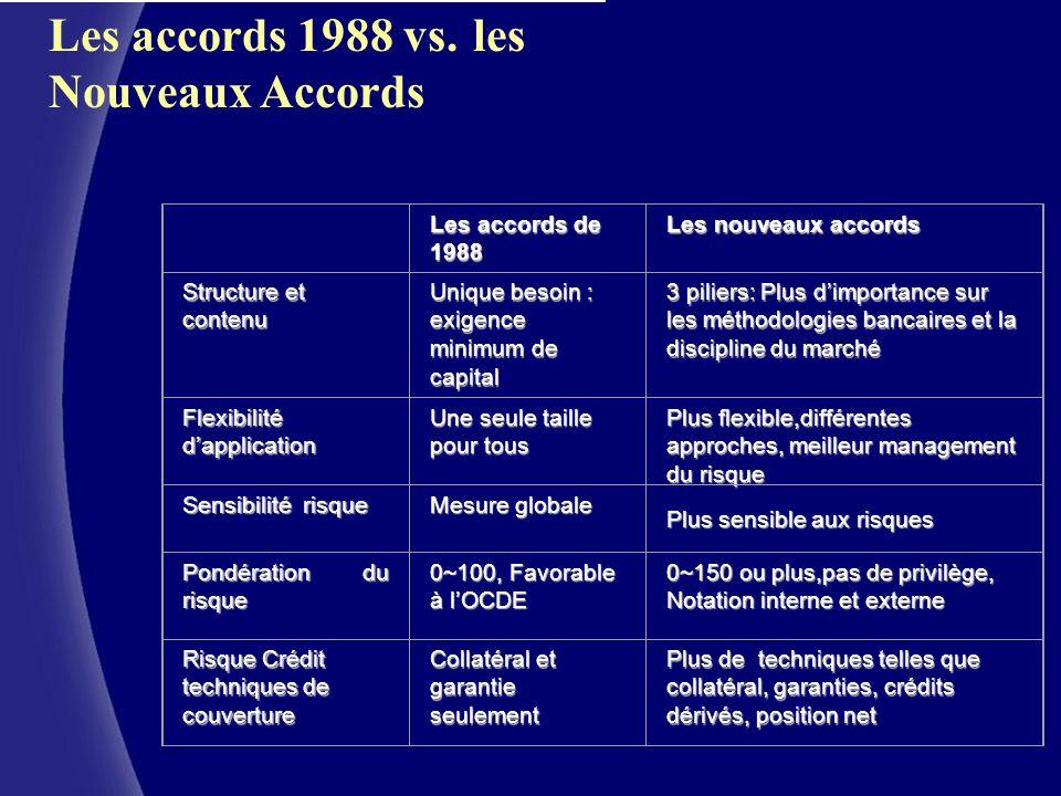 CERAM (c) Les accords 1988 vs. les Nouveaux Accords Les accords de 1988 Les nouveaux accords Structure et contenu Unique besoin : exigence minimum de