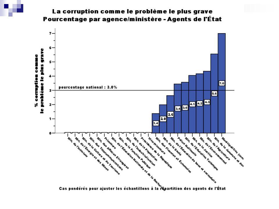 Résultats Perceptions de la corruption Attitudes envers la corruption Victimisation par la corruption Évaluation de la lutte contre la corruption Démocratie et corruption Gouvernance (agents de lÉtat)