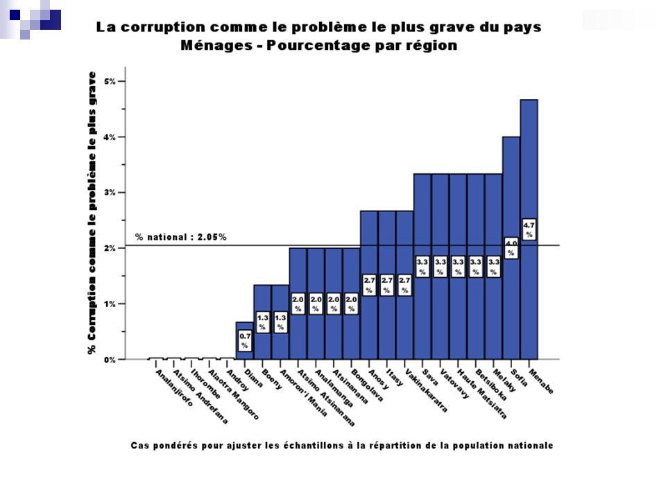 Attitudes envers la corruption Les personnes sont-elles corrompues et devraient être punies .