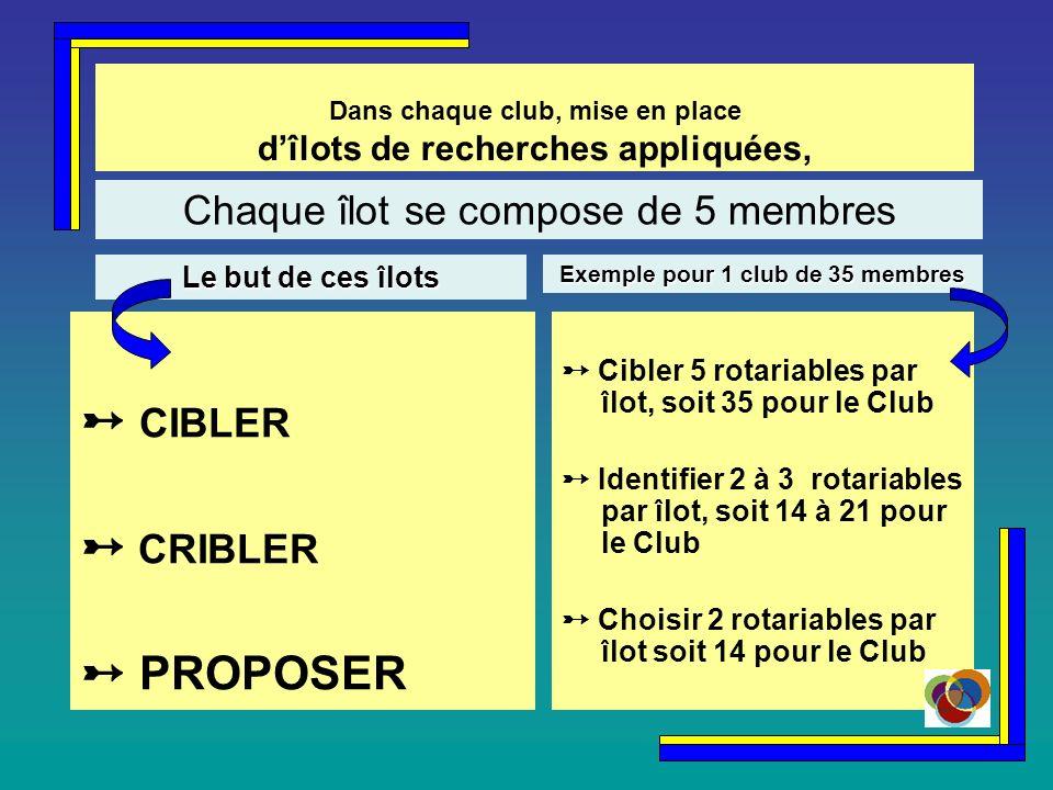 Dans chaque club, mise en place dîlots de recherches appliquées, CIBLER CRIBLER PROPOSER Cibler 5 rotariables par îlot, soit 35 pour le Club Identifier 2 à 3 rotariables par îlot, soit 14 à 21 pour le Club Choisir 2 rotariables par îlot soit 14 pour le Club Chaque îlot se compose de 5 membres Le but de ces îlots Exemple pour 1 club de 35 membres