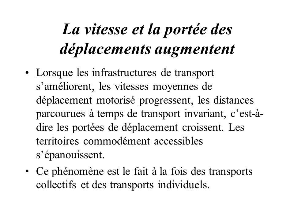 La vitesse et la portée des déplacements augmentent Lorsque les infrastructures de transport saméliorent, les vitesses moyennes de déplacement motoris