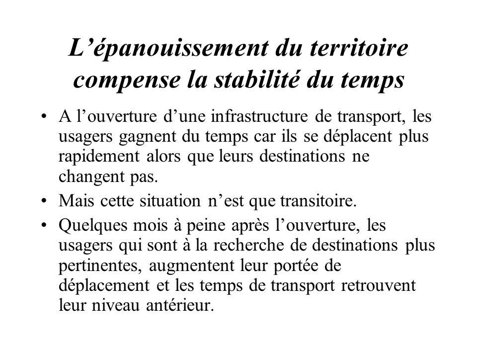 Lépanouissement du territoire compense la stabilité du temps A louverture dune infrastructure de transport, les usagers gagnent du temps car ils se dé