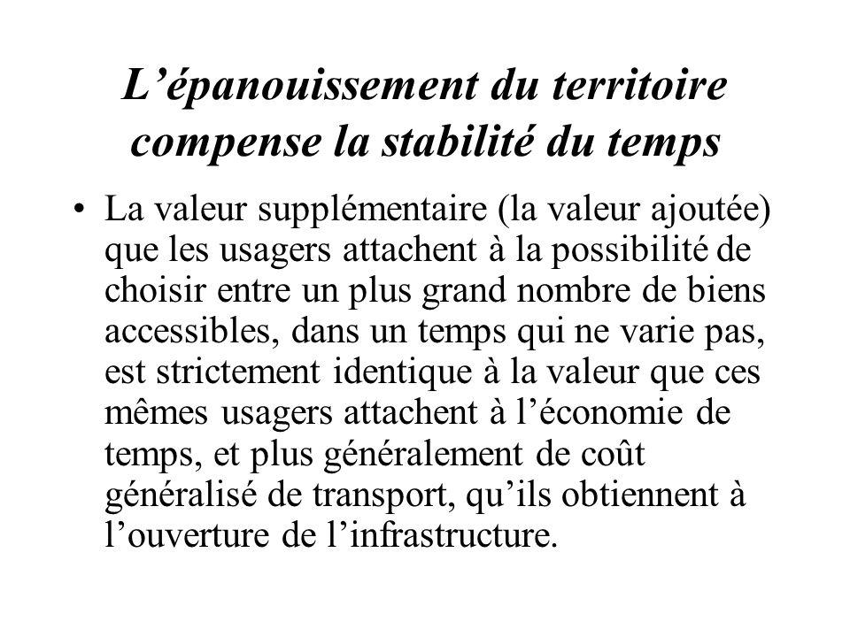 Lépanouissement du territoire compense la stabilité du temps La valeur supplémentaire (la valeur ajoutée) que les usagers attachent à la possibilité d