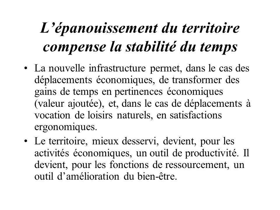 Lépanouissement du territoire compense la stabilité du temps La nouvelle infrastructure permet, dans le cas des déplacements économiques, de transform