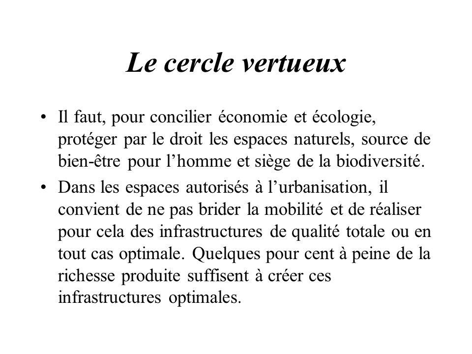 Le cercle vertueux Il faut, pour concilier économie et écologie, protéger par le droit les espaces naturels, source de bien-être pour lhomme et siège