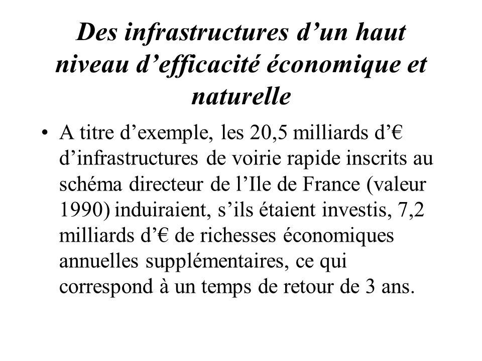 Des infrastructures dun haut niveau defficacité économique et naturelle A titre dexemple, les 20,5 milliards d dinfrastructures de voirie rapide inscr