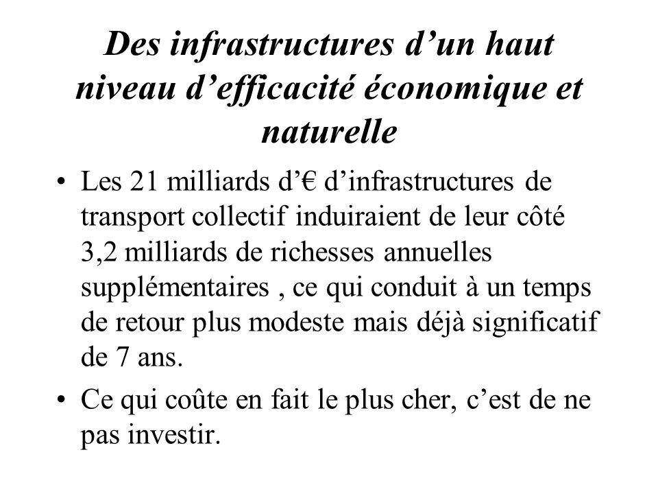Des infrastructures dun haut niveau defficacité économique et naturelle Les 21 milliards d dinfrastructures de transport collectif induiraient de leur