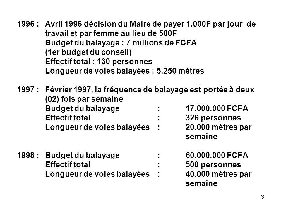 3 1996 :Avril 1996 décision du Maire de payer 1.000F par jour de travail et par femme au lieu de 500F Budget du balayage : 7 millions de FCFA (1er budget du conseil) Effectif total : 130 personnes Longueur de voies balayées : 5.250 mètres 1997 :Février 1997, la fréquence de balayage est portée à deux (02) fois par semaine Budget du balayage:17.000.000 FCFA Effectif total:326 personnes Longueur de voies balayées:20.000 mètres par semaine 1998 :Budget du balayage : 60.000.000 FCFA Effectif total:500 personnes Longueur de voies balayées :40.000 mètres par semaine