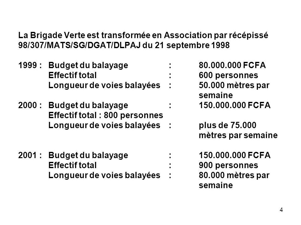 4 La Brigade Verte est transformée en Association par récépissé 98/307/MATS/SG/DGAT/DLPAJ du 21 septembre 1998 1999 :Budget du balayage :80.000.000 FC