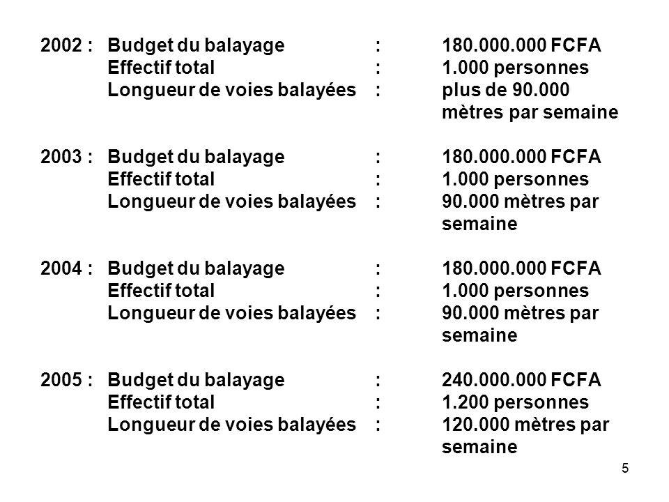 5 2002 :Budget du balayage : 180.000.000 FCFA Effectif total : 1.000 personnes Longueur de voies balayées : plus de 90.000 mètrespar semaine 2003 :Budget du balayage : 180.000.000 FCFA Effectif total : 1.000 personnes Longueur de voies balayées : 90.000 mètres par semaine 2004 :Budget du balayage : 180.000.000 FCFA Effectif total: 1.000 personnes Longueur de voies balayées :90.000 mètres par semaine 2005 :Budget du balayage : 240.000.000 FCFA Effectif total : 1.200 personnes Longueur de voies balayées: 120.000 mètres par semaine