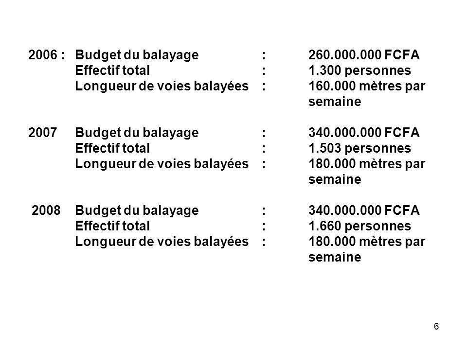 6 2006 :Budget du balayage:260.000.000 FCFA Effectif total:1.300 personnes Longueur de voies balayées: 160.000 mètres par semaine 2007Budget du balayage:340.000.000 FCFA Effectif total:1.503 personnes Longueur de voies balayées: 180.000 mètres par semaine 2008Budget du balayage:340.000.000 FCFA Effectif total:1.660 personnes Longueur de voies balayées: 180.000 mètres par semaine
