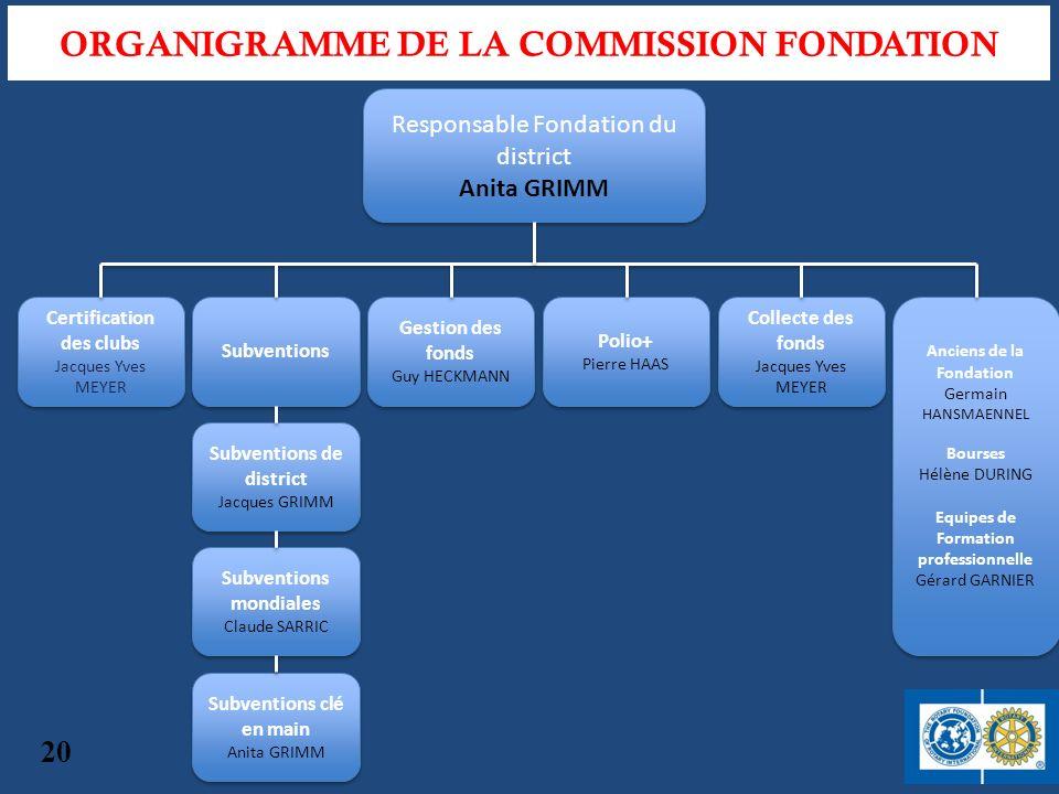 Responsable Fondation du district Anita GRIMM Responsable Fondation du district Anita GRIMM Certification des clubs Jacques Yves MEYER Certification d