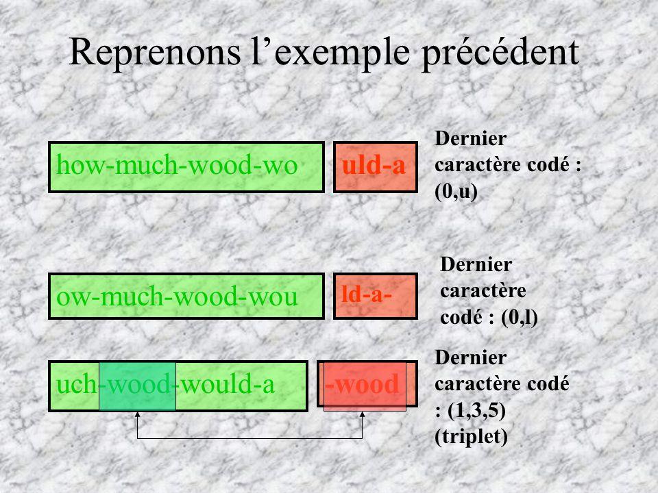Reprenons lexemple précédent how-much-wood-would-a ow-much-wood-wou ld-a- uch-wood-would-a-wood Dernier caractère codé : (0,u) Dernier caractère codé : (0,l) Dernier caractère codé : (1,3,5) (triplet)