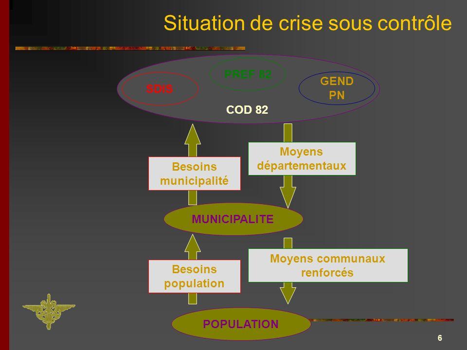 6 Situation de crise sous contrôle MUNICIPALITE POPULATION PREF 82 SDIS GEND PN COD 82 Besoins population Moyens communaux renforcés Besoins municipal