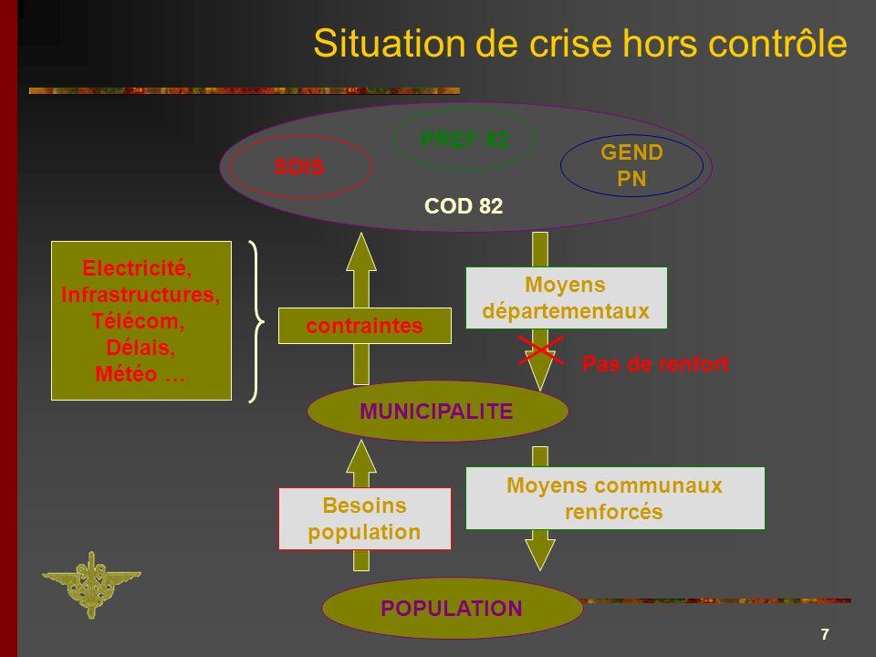 7 Situation de crise hors contrôle MUNICIPALITE POPULATION PREF 82 SDIS GEND PN COD 82 Besoins population Moyens communaux renforcés contraintes Moyen
