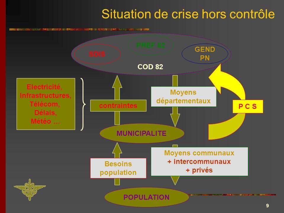 9 Situation de crise hors contrôle MUNICIPALITE POPULATION PREF 82 SDIS GEND PN COD 82 Besoins population Moyens communaux + intercommunaux + privés c
