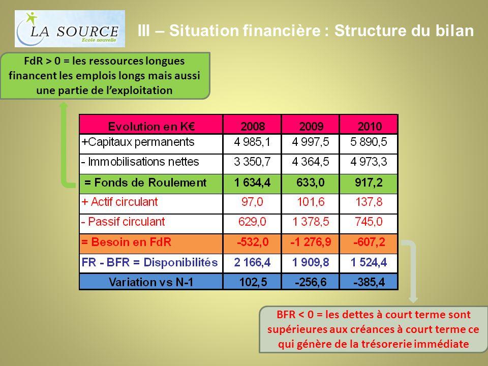 III – Situation financière : Structure du bilan FdR > 0 = les ressources longues financent les emplois longs mais aussi une partie de lexploitation BFR < 0 = les dettes à court terme sont supérieures aux créances à court terme ce qui génère de la trésorerie immédiate