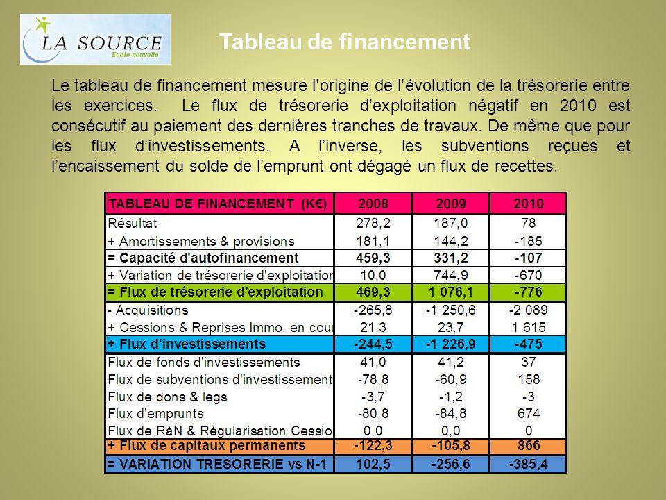 Tableau de financement Le tableau de financement mesure lorigine de lévolution de la trésorerie entre les exercices.