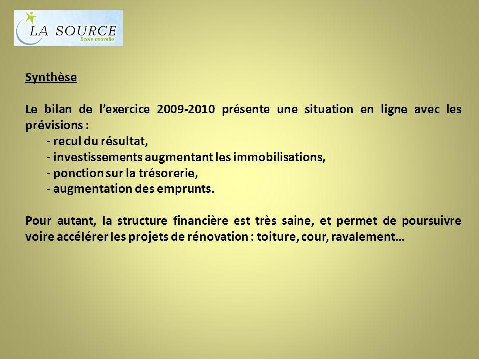 Synthèse Le bilan de lexercice 2009-2010 présente une situation en ligne avec les prévisions : - recul du résultat, - investissements augmentant les immobilisations, - ponction sur la trésorerie, - augmentation des emprunts.