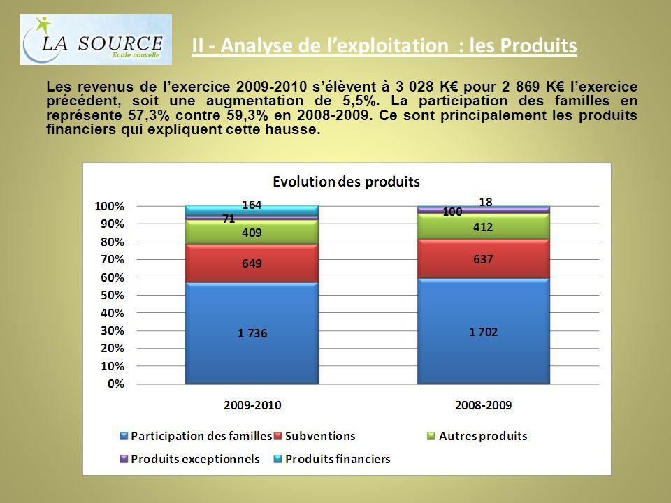 II - Analyse de lexploitation : les Produits Les revenus de lexercice 2009-2010 sélèvent à 3 028 K pour 2 869 K lexercice précédent, soit une augmentation de 5,5%.