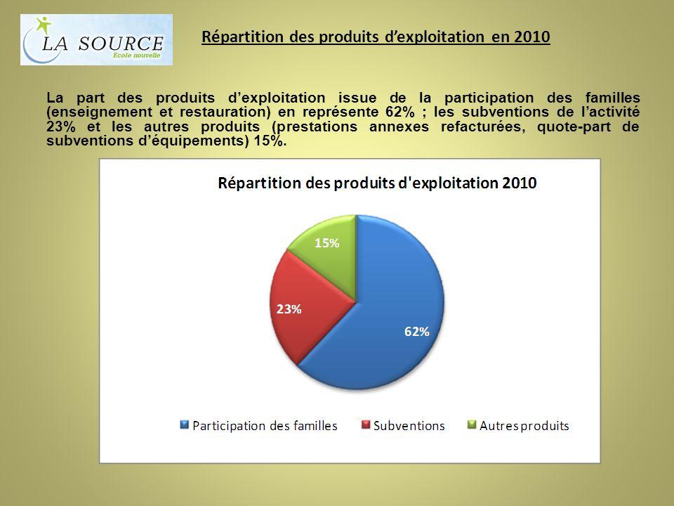 Répartition des produits dexploitation en 2010 La part des produits dexploitation issue de la participation des familles (enseignement et restauration) en représente 62% ; les subventions de lactivité 23% et les autres produits (prestations annexes refacturées, quote-part de subventions déquipements) 15%.