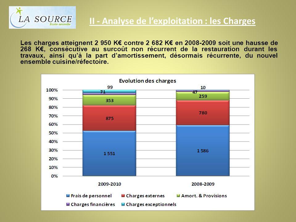 II - Analyse de lexploitation : les Charges Les charges atteignent 2 950 K contre 2 682 K en 2008-2009 soit une hausse de 268 K, consécutive au surcoût non récurrent de la restauration durant les travaux, ainsi quà la part damortissement, désormais récurrente, du nouvel ensemble cuisine/réfectoire.