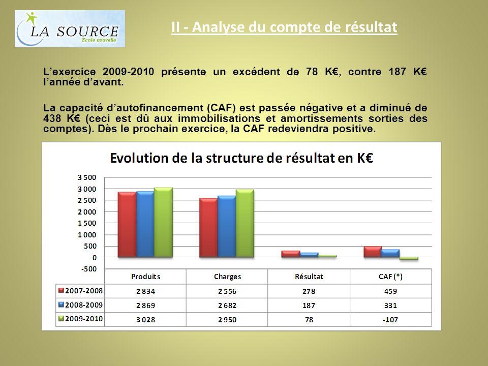 II - Analyse du compte de résultat Lexercice 2009-2010 présente un excédent de 78 K, contre 187 K lannée davant.