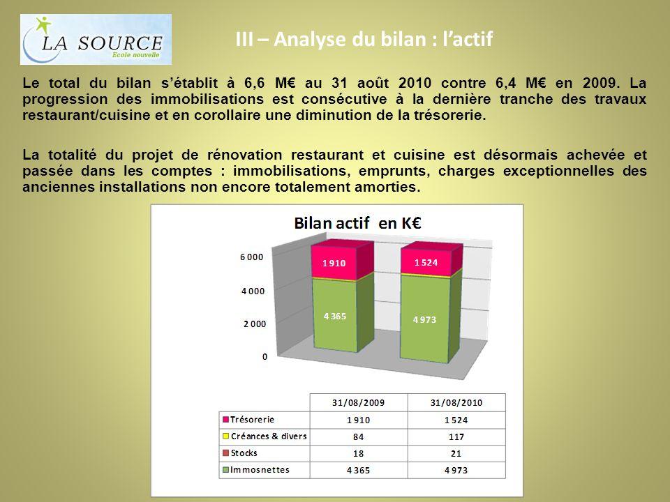 III – Analyse du bilan : lactif Le total du bilan sétablit à 6,6 M au 31 août 2010 contre 6,4 M en 2009.