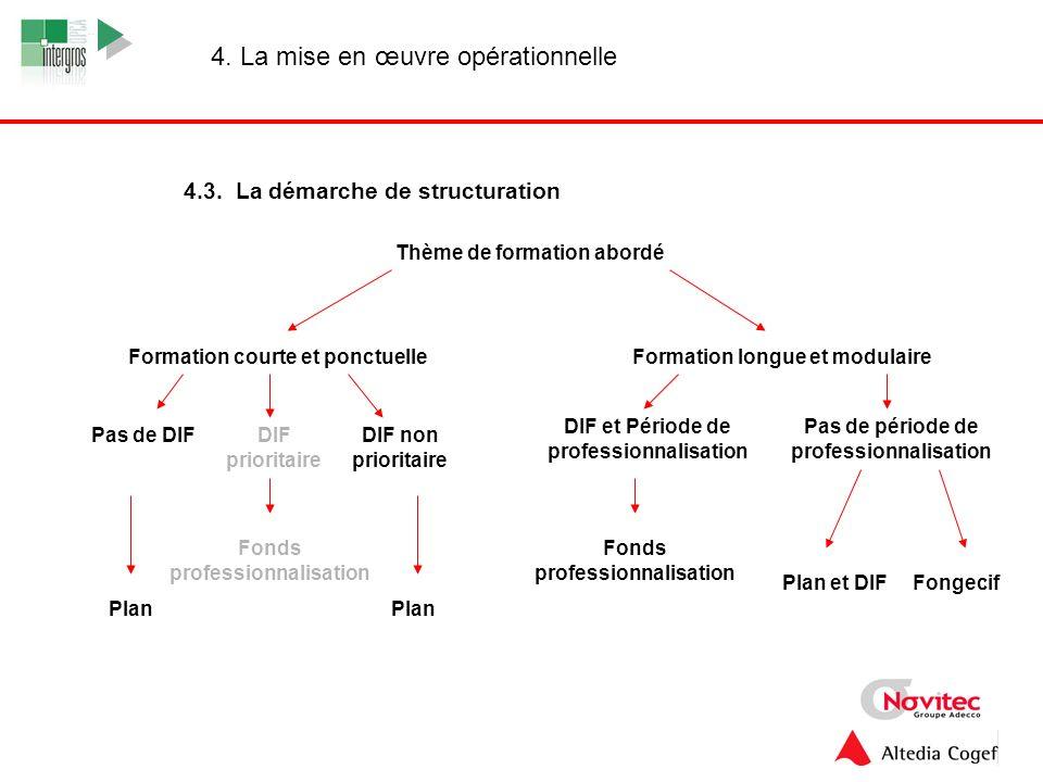 15 4. La mise en œuvre opérationnelle 4.3. La démarche de structuration Thème de formation abordé Formation longue et modulaireFormation courte et pon