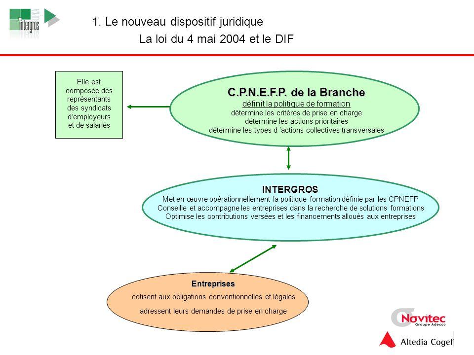 4 INTERGROS Met en œuvre opérationnellement la politique formation définie par les CPNEFP Conseille et accompagne les entreprises dans la recherche de