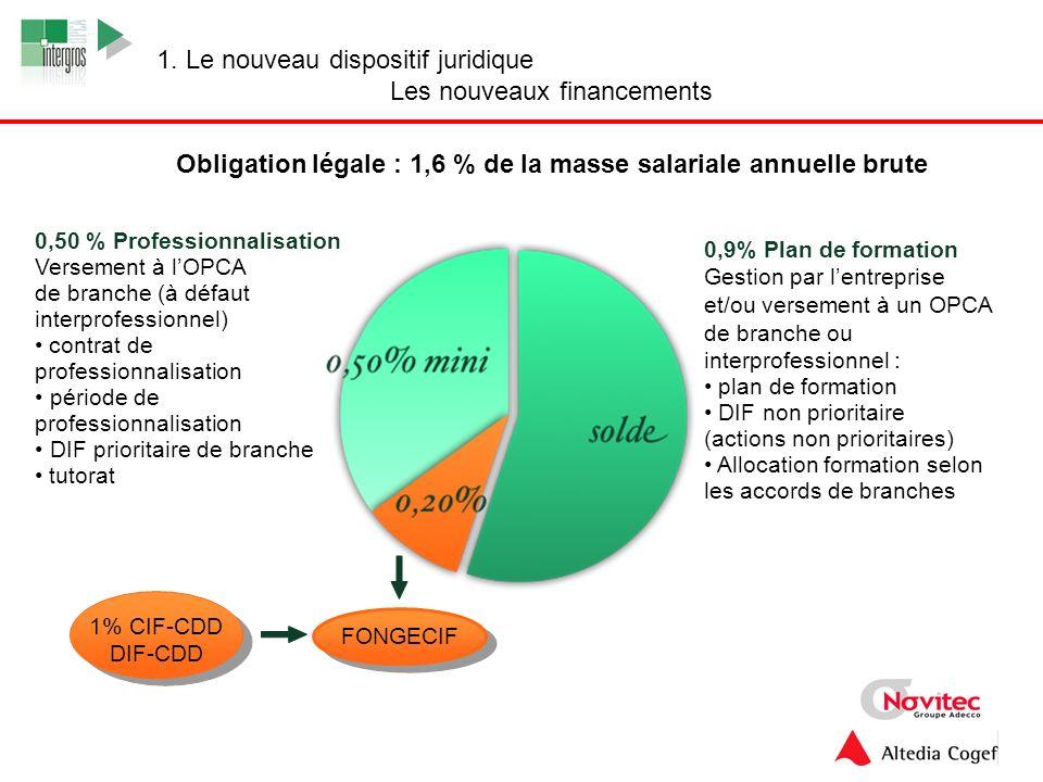 5 Obligation légale : 1,6 % de la masse salariale annuelle brute 0,50 % Professionnalisation Versement à lOPCA de branche (à défaut interprofessionnel