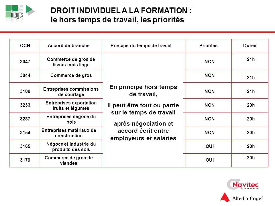9 1.Le nouveau dispositif juridique La loi du 4 mai 2004 et le DIF 1.2.