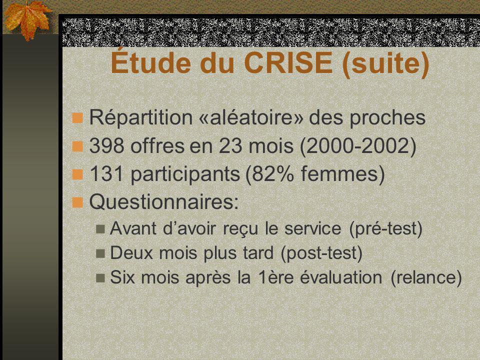 Étude du CRISE (suite) Répartition «aléatoire» des proches 398 offres en 23 mois (2000-2002) 131 participants (82% femmes) Questionnaires: Avant davoir reçu le service (pré-test) Deux mois plus tard (post-test) Six mois après la 1ère évaluation (relance)