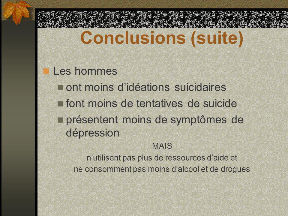 Conclusions (suite) Les hommes ont moins didéations suicidaires font moins de tentatives de suicide présentent moins de symptômes de dépression MAIS nutilisent pas plus de ressources daide et ne consomment pas moins dalcool et de drogues