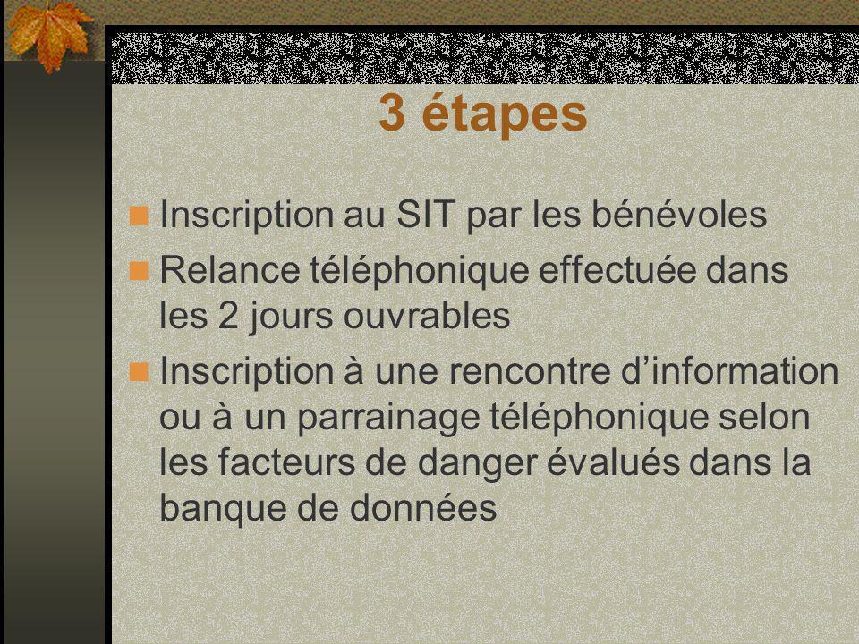 3 étapes Inscription au SIT par les bénévoles Relance téléphonique effectuée dans les 2 jours ouvrables Inscription à une rencontre dinformation ou à un parrainage téléphonique selon les facteurs de danger évalués dans la banque de données