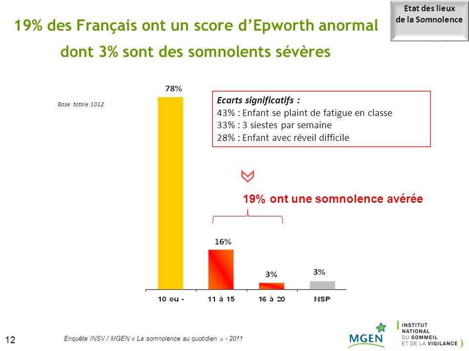 12 Enquête INSV / MGEN « La somnolence au quotidien » - 2011 12 19% des Français ont un score dEpworth anormal dont 3% sont des somnolents sévères 19%