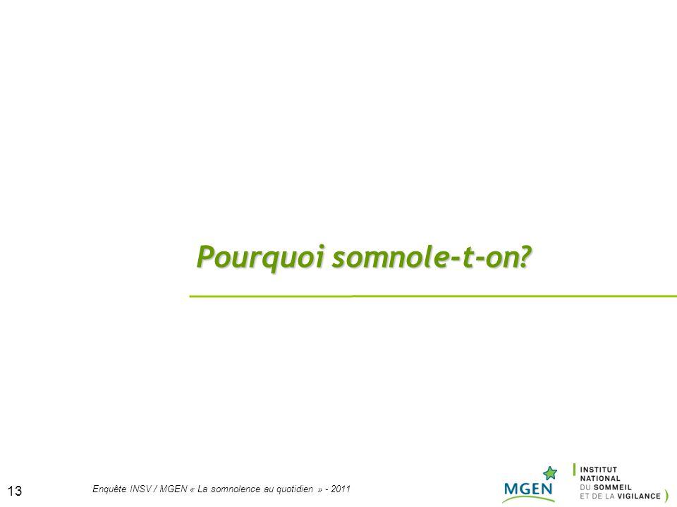 13 Enquête INSV / MGEN « La somnolence au quotidien » - 2011 13 Pourquoi somnole-t-on?