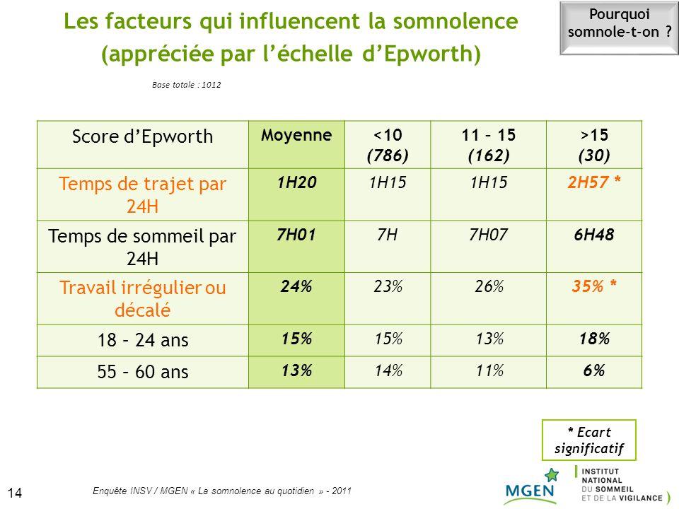 14 Enquête INSV / MGEN « La somnolence au quotidien » - 2011 14 Les facteurs qui influencent la somnolence (appréciée par léchelle dEpworth) Score dEp