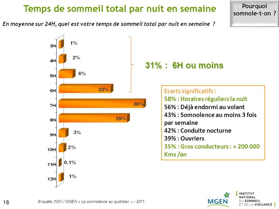 16 Enquête INSV / MGEN « La somnolence au quotidien » - 2011 16 En moyenne sur 24H, quel est votre temps de sommeil total par nuit en semaine ? Temps