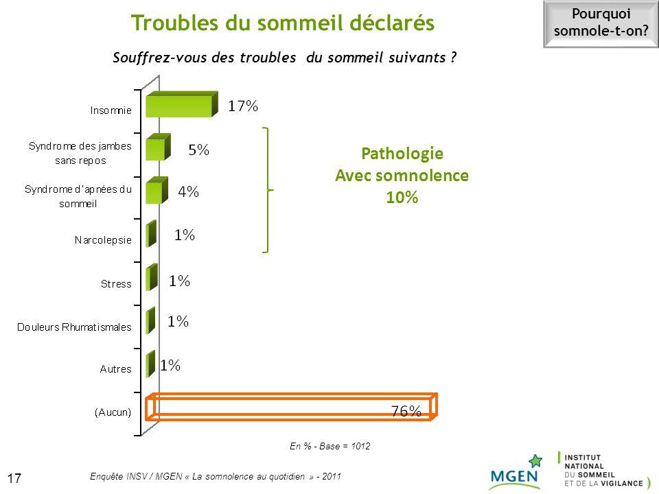 17 Enquête INSV / MGEN « La somnolence au quotidien » - 2011 17 Souffrez-vous des troubles du sommeil suivants ? Troubles du sommeil déclarés En % - B