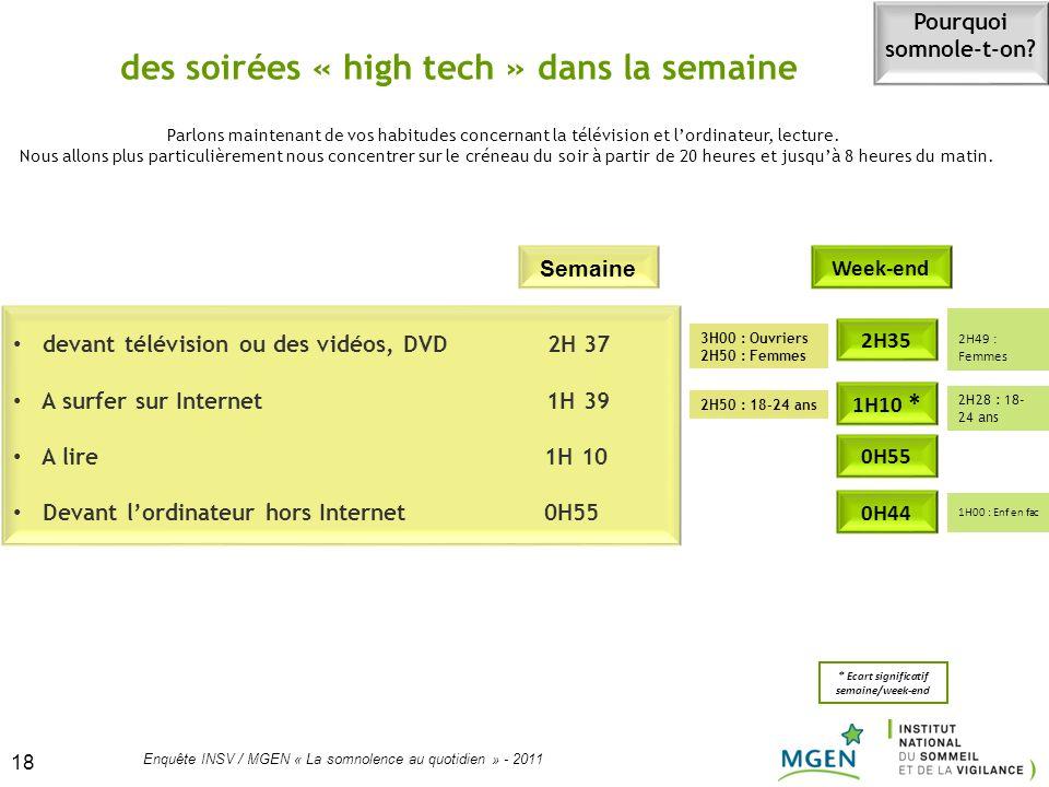 18 Enquête INSV / MGEN « La somnolence au quotidien » - 2011 18 des soirées « high tech » dans la semaine devant télévision ou des vidéos, DVD 2H 37 A