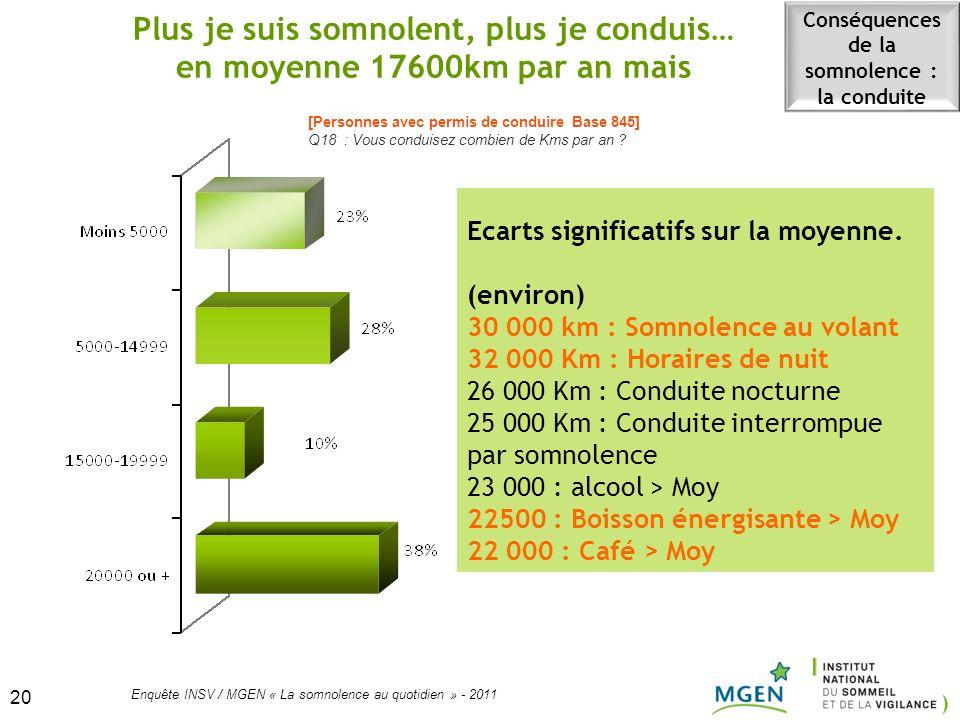 20 Enquête INSV / MGEN « La somnolence au quotidien » - 2011 20 Plus je suis somnolent, plus je conduis… en moyenne 17600km par an mais [Personnes ave